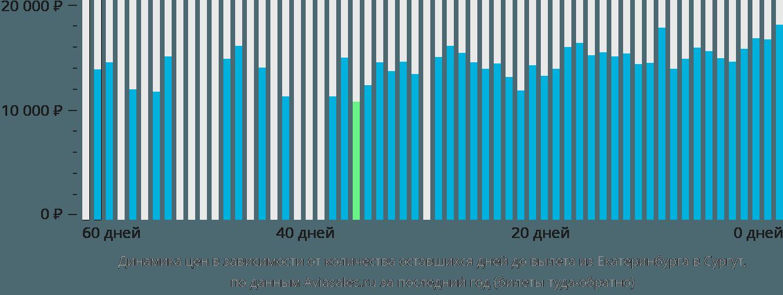 Динамика цен в зависимости от количества оставшихся дней до вылета из Екатеринбурга в Сургут