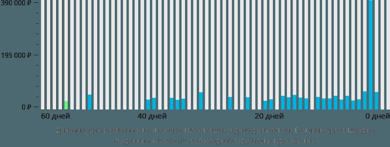 Динамика цен в зависимости от количества оставшихся дней до вылета из Екатеринбурга в Шарджу