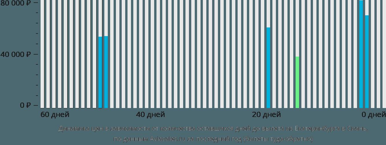 Динамика цен в зависимости от количества оставшихся дней до вылета из Екатеринбурга в Сиань