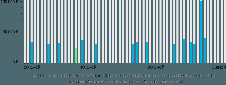 Динамика цен в зависимости от количества оставшихся дней до вылета из Екатеринбурга в Скопье