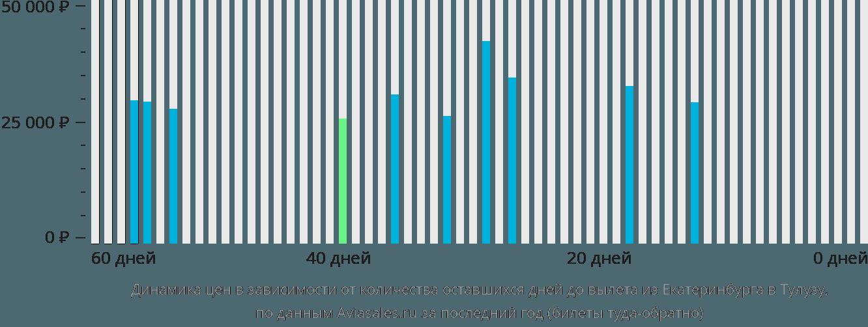 Динамика цен в зависимости от количества оставшихся дней до вылета из Екатеринбурга в Тулузу