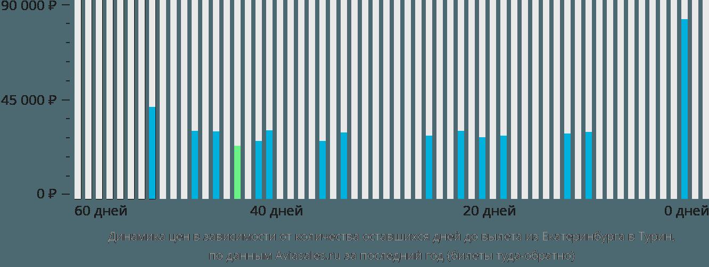 Динамика цен в зависимости от количества оставшихся дней до вылета из Екатеринбурга в Турин
