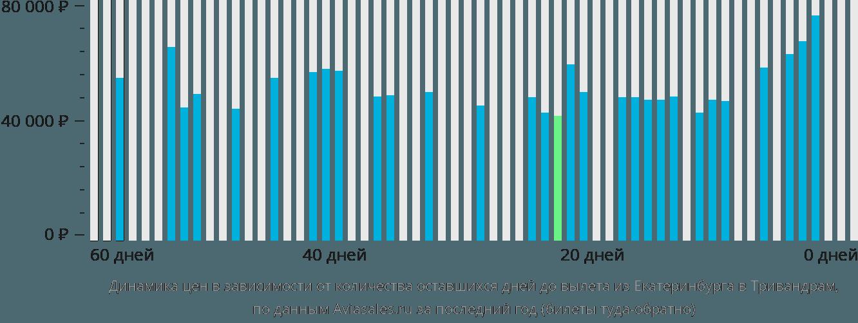 Динамика цен в зависимости от количества оставшихся дней до вылета из Екатеринбурга в Тривандрам