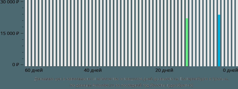 Динамика цен в зависимости от количества оставшихся дней до вылета из Екатеринбурга в Уральск