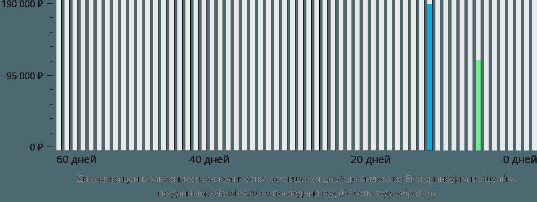 Динамика цен в зависимости от количества оставшихся дней до вылета из Екатеринбурга в Ушуайю