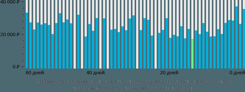 Динамика цен в зависимости от количества оставшихся дней до вылета из Екатеринбурга в Варну