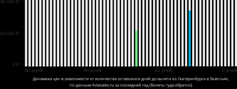 Динамика цен в зависимости от количества оставшихся дней до вылета из Екатеринбурга в Вьентьян