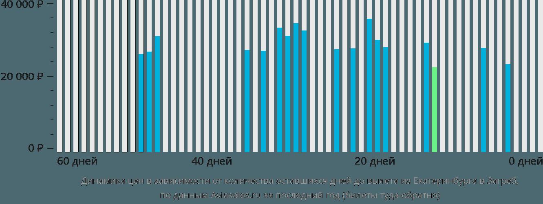 Динамика цен в зависимости от количества оставшихся дней до вылета из Екатеринбурга в Загреб