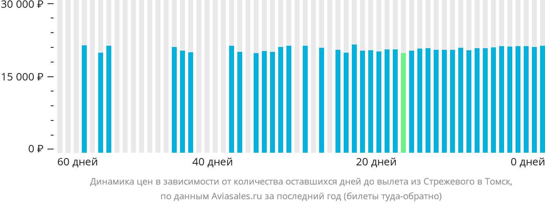 Динамика цен в зависимости от количества оставшихся дней до вылета из Стрежевого в Томск