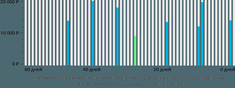 Динамика цен в зависимости от количества оставшихся дней до вылета из Страсбурга в Амстердам