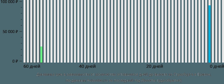 Динамика цен в зависимости от количества оставшихся дней до вылета из Страсбурга в Ереван