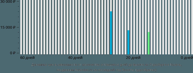Динамика цен в зависимости от количества оставшихся дней до вылета из Страсбурга в Казань
