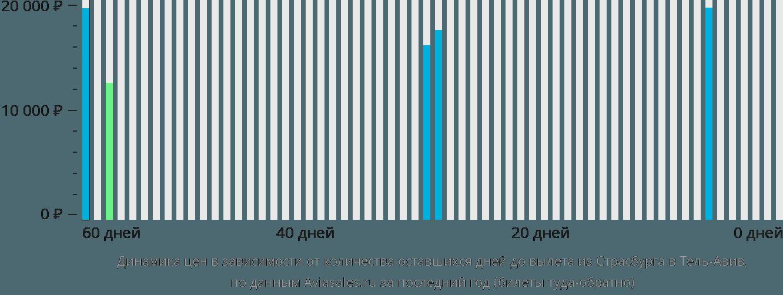 Динамика цен в зависимости от количества оставшихся дней до вылета из Страсбурга в Тель-Авив