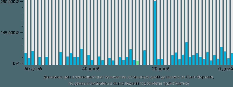 Динамика цен в зависимости от количества оставшихся дней до вылета из Синт-Мартена