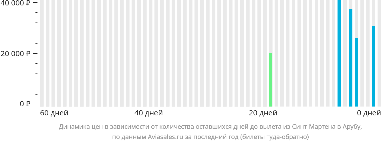 Динамика цен в зависимости от количества оставшихся дней до вылета из Синт-Мартена в Арубу