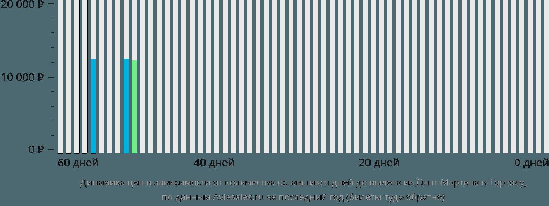 Динамика цен в зависимости от количества оставшихся дней до вылета из Синт-Мартена в Тортолу
