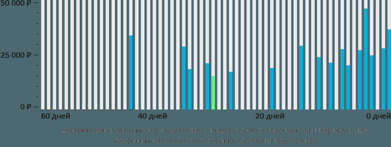 Динамика цен в зависимости от количества оставшихся дней до вылета из Синт-Мартена в США