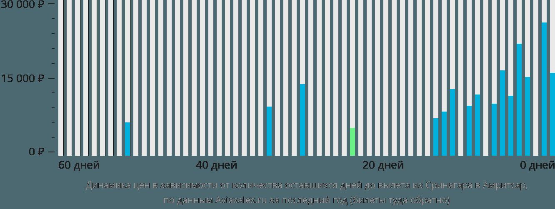 Динамика цен в зависимости от количества оставшихся дней до вылета из Сринагара в Амритсар