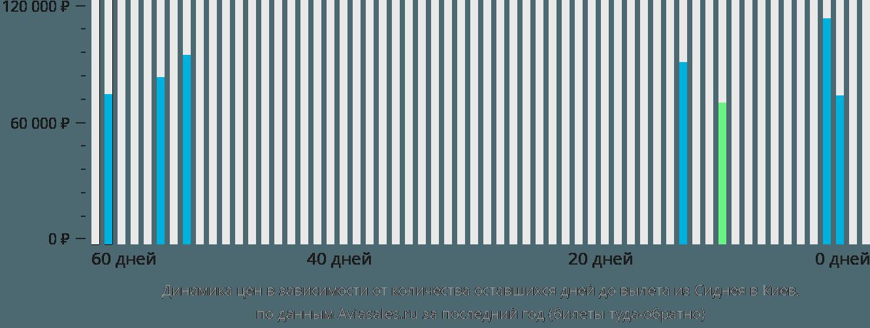 Динамика цен в зависимости от количества оставшихся дней до вылета из Сиднея в Киев