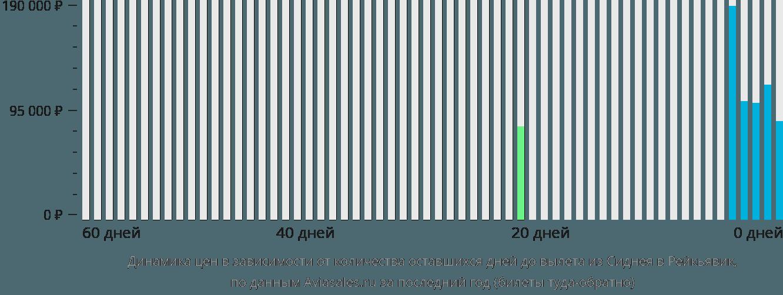 Динамика цен в зависимости от количества оставшихся дней до вылета из Сиднея в Рейкьявик