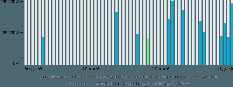 Динамика цен в зависимости от количества оставшихся дней до вылета из Сиднея в Тель-Авив