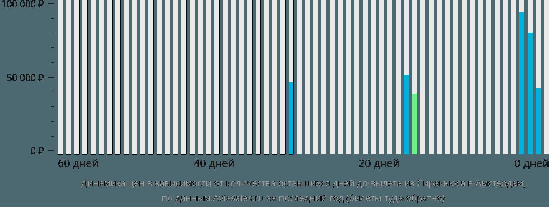 Динамика цен в зависимости от количества оставшихся дней до вылета из Сиракьюса в Амстердам