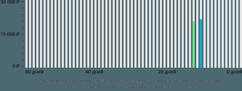 Динамика цен в зависимости от количества оставшихся дней до вылета из Саньи в Куньмина
