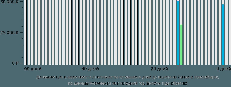 Динамика цен в зависимости от количества оставшихся дней до вылета из Саньи в Новосибирск