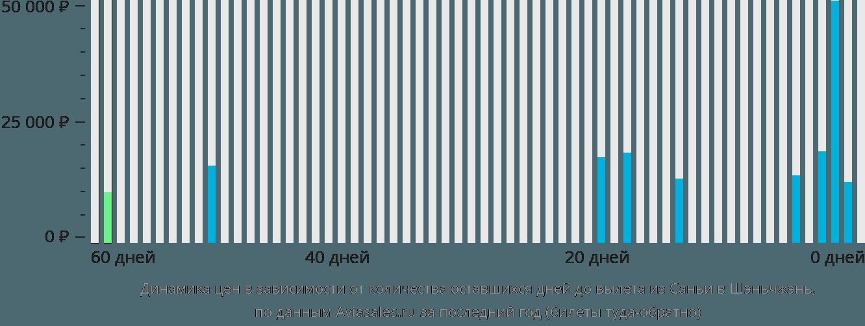 Динамика цен в зависимости от количества оставшихся дней до вылета из Саньи в Шэньчжэнь