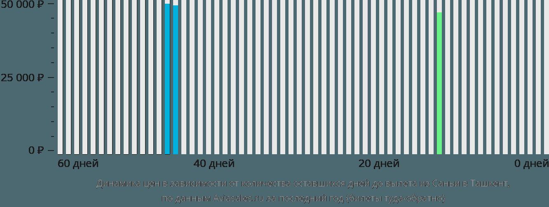 Динамика цен в зависимости от количества оставшихся дней до вылета из Саньи в Ташкент