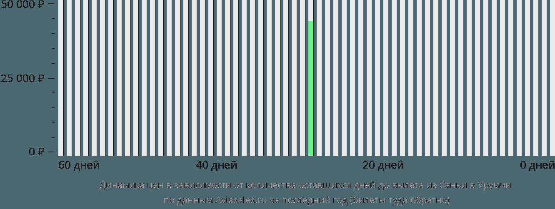 Динамика цен в зависимости от количества оставшихся дней до вылета из Саньи в Урумчи