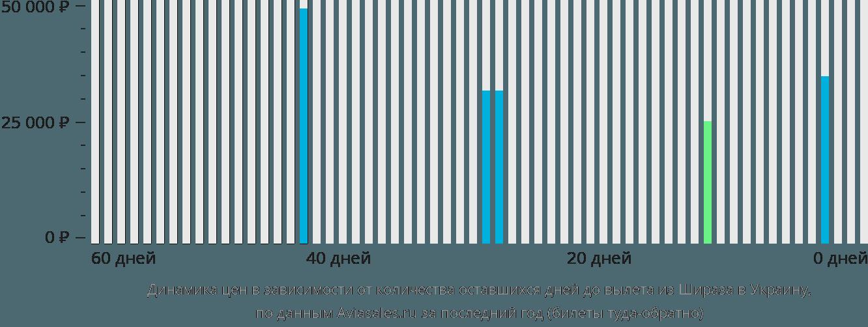 Динамика цен в зависимости от количества оставшихся дней до вылета из Шираза в Украину