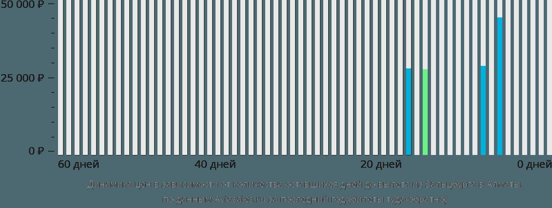 Динамика цен в зависимости от количества оставшихся дней до вылета из Зальцбурга в Алматы