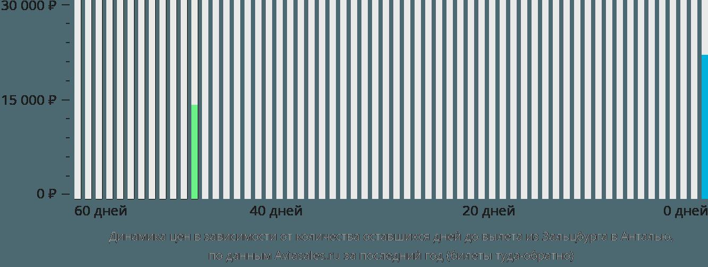 Динамика цен в зависимости от количества оставшихся дней до вылета из Зальцбурга в Анталью
