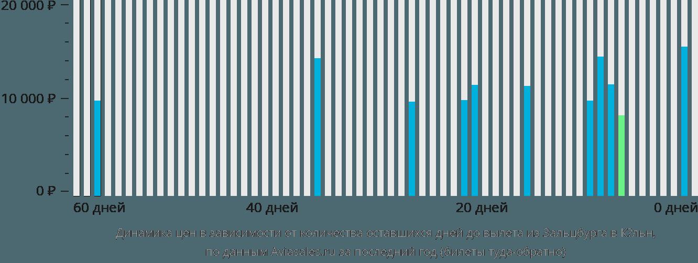 Динамика цен в зависимости от количества оставшихся дней до вылета из Зальцбурга в Кёльн
