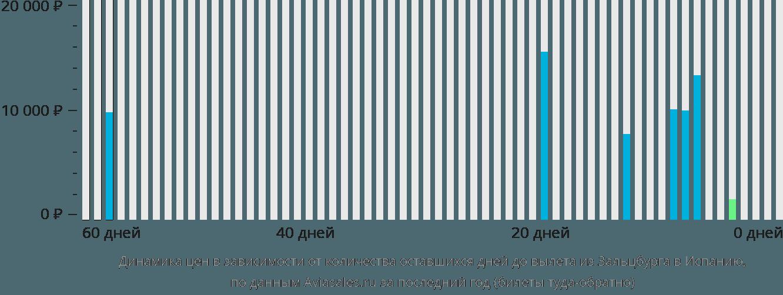 Динамика цен в зависимости от количества оставшихся дней до вылета из Зальцбурга в Испанию