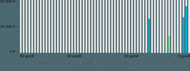 Динамика цен в зависимости от количества оставшихся дней до вылета из Зальцбурга в Киев