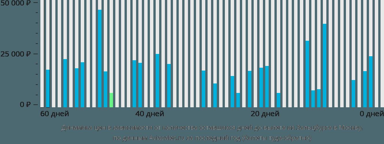 Динамика цен в зависимости от количества оставшихся дней до вылета из Зальцбурга в Москву