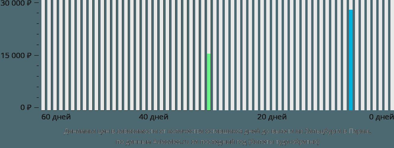 Динамика цен в зависимости от количества оставшихся дней до вылета из Зальцбурга в Париж