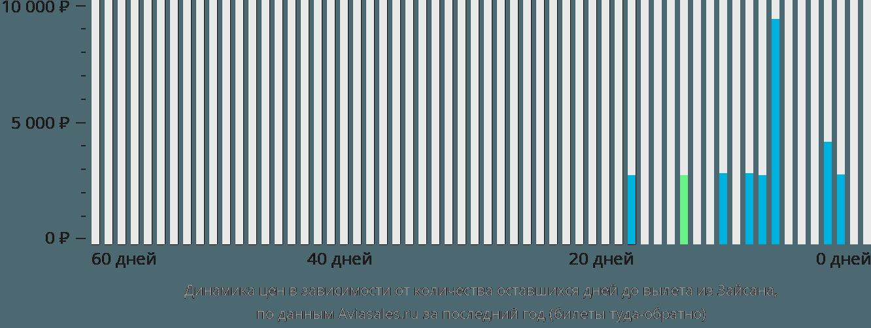 Динамика цен в зависимости от количества оставшихся дней до вылета из Зайсана