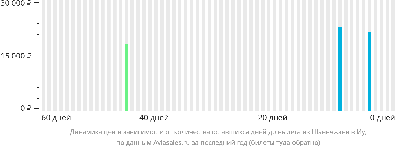 Динамика цен в зависимости от количества оставшихся дней до вылета из Шэньчжэня в Иу