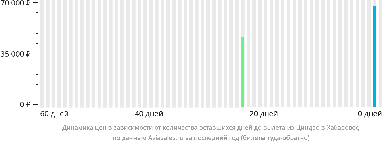 Динамика цен в зависимости от количества оставшихся дней до вылета из Циндао в Хабаровск