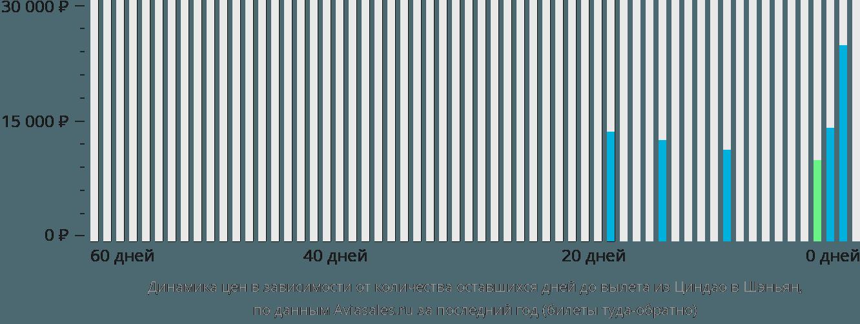 Динамика цен в зависимости от количества оставшихся дней до вылета из Циндао в Шэньян