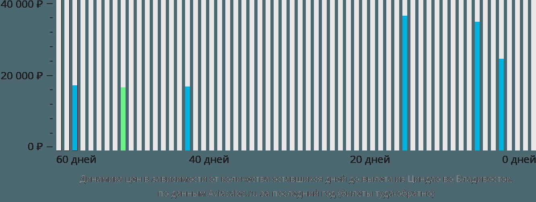 Динамика цен в зависимости от количества оставшихся дней до вылета из Циндао во Владивосток