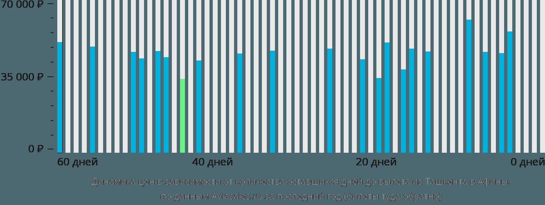 Динамика цен в зависимости от количества оставшихся дней до вылета из Ташкента в Афины