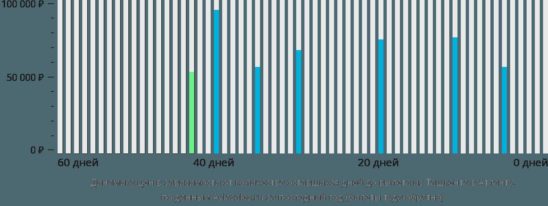Динамика цен в зависимости от количества оставшихся дней до вылета из Ташкента в Атланту