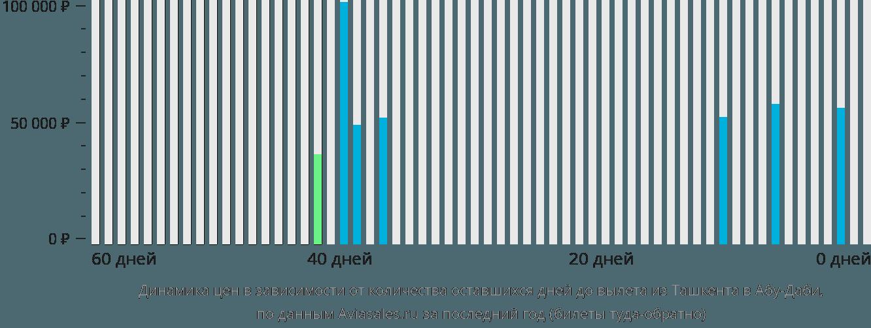 Динамика цен в зависимости от количества оставшихся дней до вылета из Ташкента в Абу-Даби