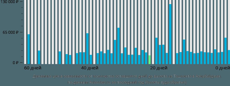 Динамика цен в зависимости от количества оставшихся дней до вылета из Ташкента в Азербайджан