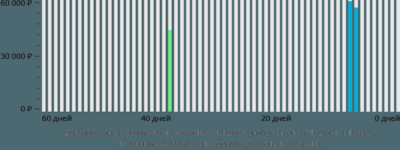 Динамика цен в зависимости от количества оставшихся дней до вылета из Ташкента в Барнаул