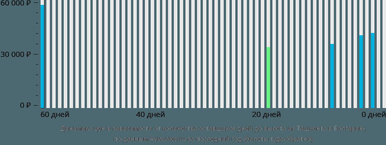 Динамика цен в зависимости от количества оставшихся дней до вылета из Ташкента в Болгарию